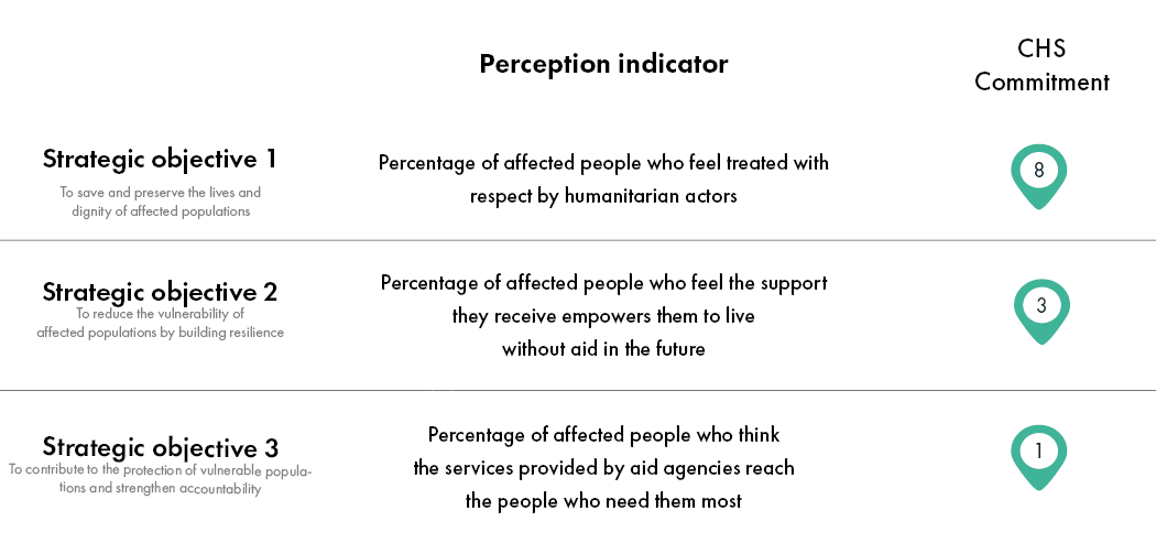 Chad AAP Perception Indicators for Blog